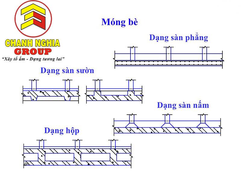 Các loại dạng xây dựng móng bè